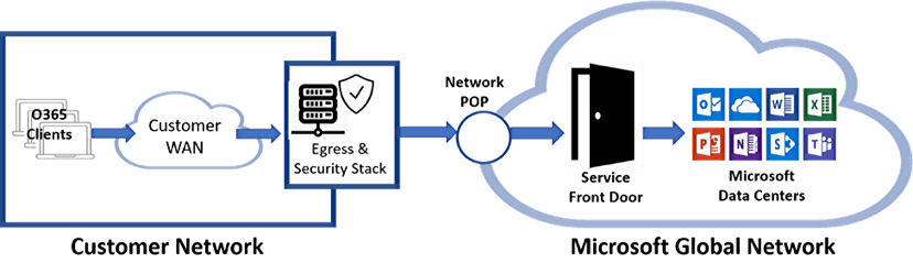 enterprise office 365 network data path