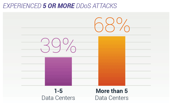 Experienced 5 or more DDoS attacks