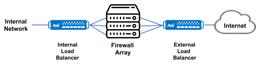 What is Firewall Load Balancing (FWLB)?   A10 Networks