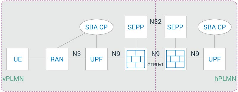 Figure 1. Firewalls needed in 5G Security Edge Protection Proxy
