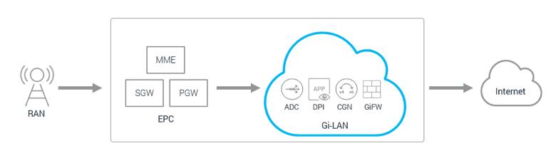 GI LAN multiple service functions in mobile network