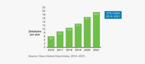 Global cloud data center traffic exceed 19 zettabytes by 2021