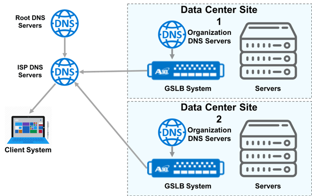 GSLB DNS Architecture