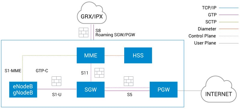 Figure 2. GTP and Firewalls used in 4G and 5G NSA Networks