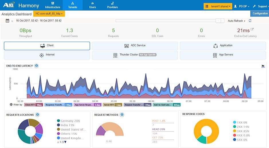 A10 Harmony Controller ADC App Traffic Dashboard