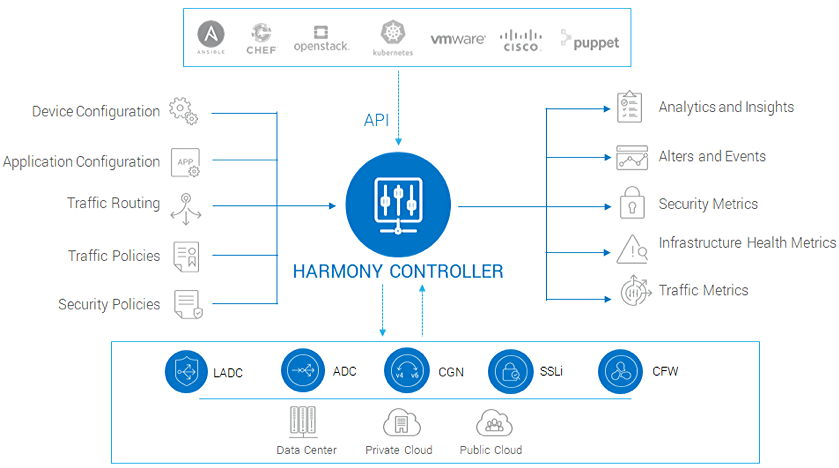 A10 Harmoney Controller Centralized Management