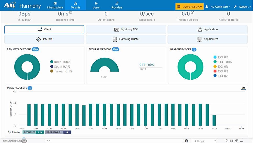 harmony controller analytics dashboard