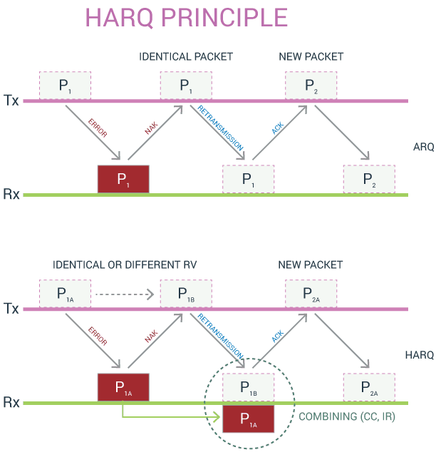 harq process handshakes to retransmit packets