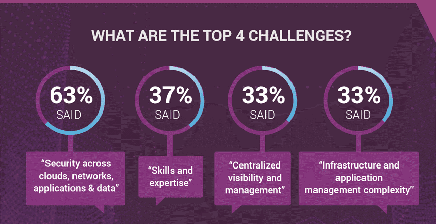What Are The Top 4 Challenges with Multicloud