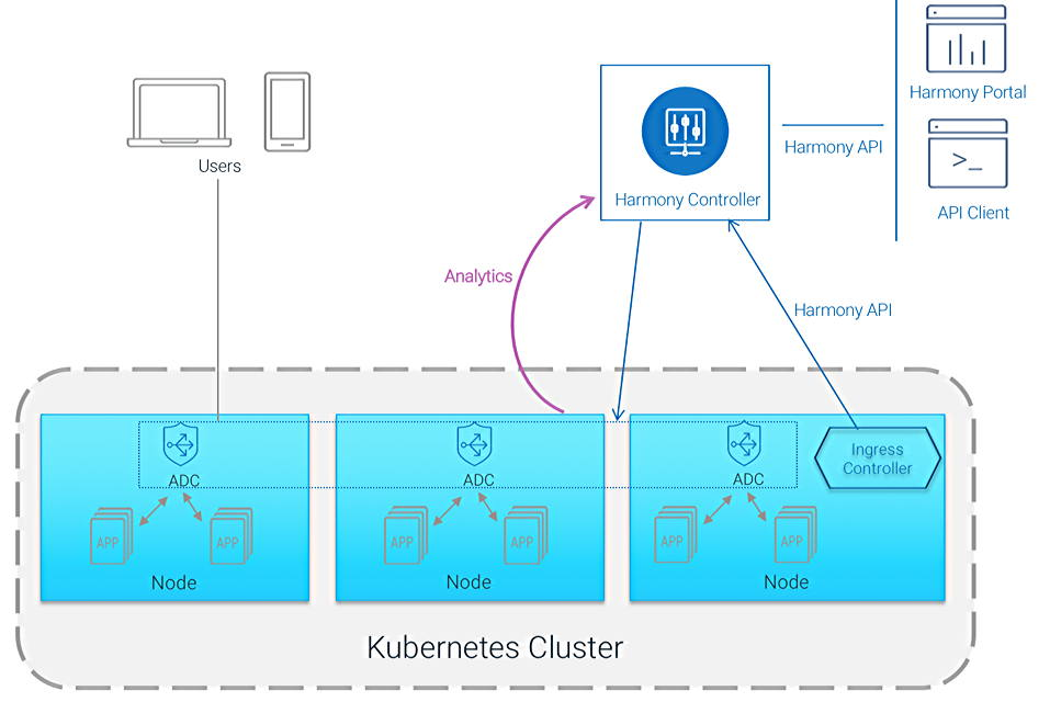 How to Deploy an Ingress Controller in Azure Kubernetes | A10 Networks