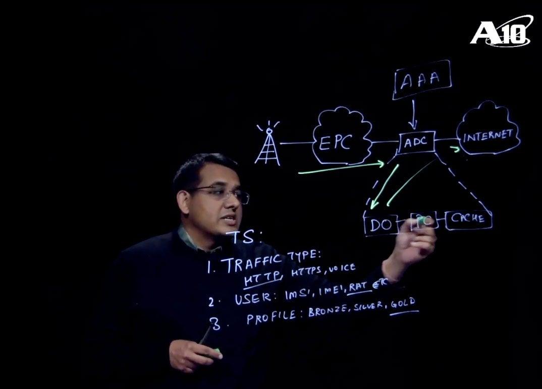 Intelligent Traffic Steering (A10 Light Talk 101)