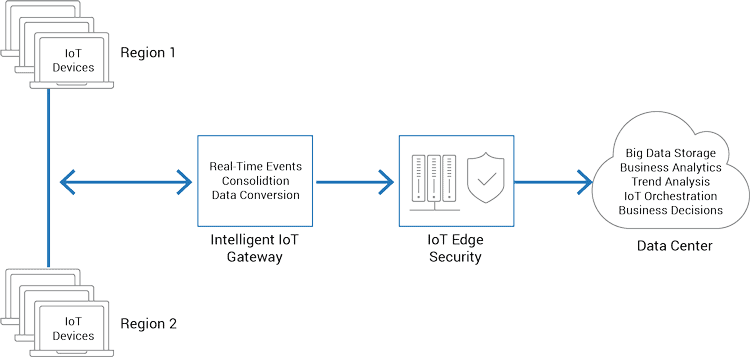 IoT telemetry architecture components