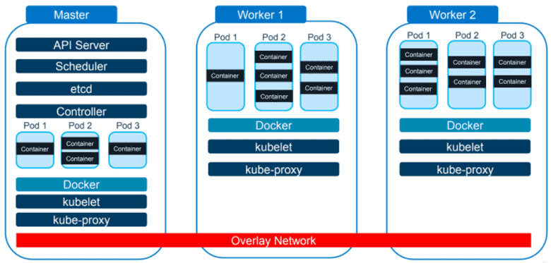 Additional Kubernetes worker nodes can be added to scale out infrastructure