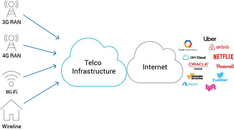Mobile edge applications powered by hyperscale providers delivered over telco networks