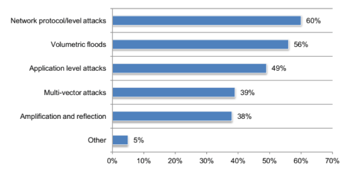 Most common types of DDoS attacks experienced by CSPS