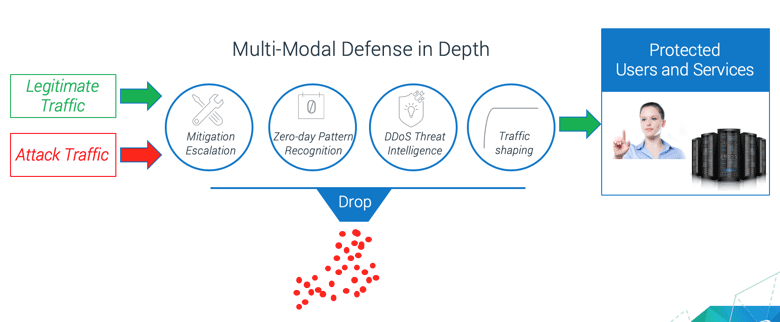 Diagram showing the components of multi-modal defense