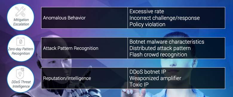 Table of three DDoS defense strategies