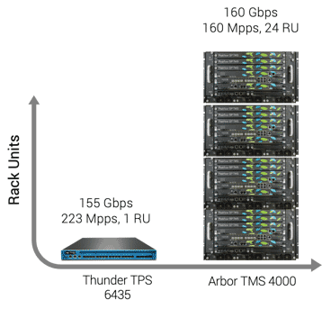 Networking DDoS defense appliance