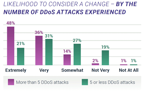 Likelihood to consider change - by number of DDoS attacks experienced