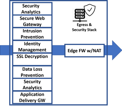 office 365 bypass edge security