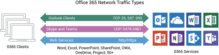 office 365 network traffic types