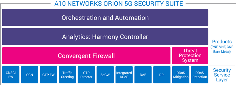 Orion 5G Security Suite