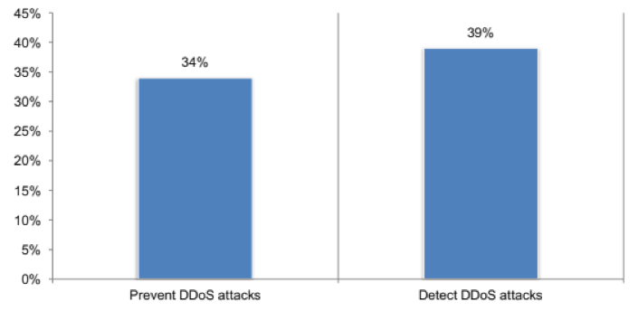 percentage of csps that are effective at preventing and detecting ddos attacks