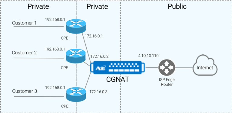CGN implementation of NAT444, Private to Private to Public NAT