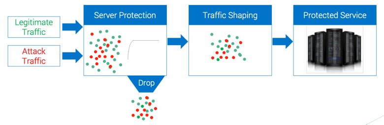 Diagram showing how traffic shaping drops both valid and invalid traffic