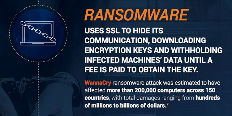 Ransomware Uses SSL to Hide