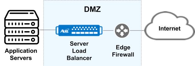 Server Load Balancer Typical Configuration