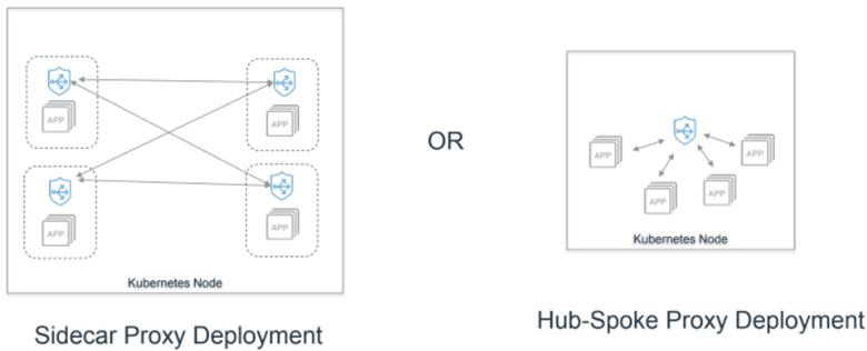 sidecar or hub-spoke proxy deployment