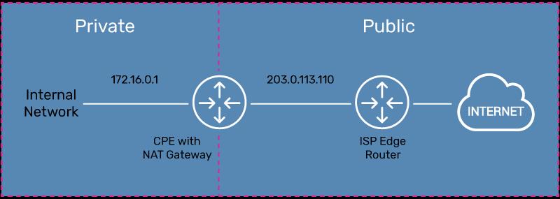 Standard Network Address Translation – Translating Private IP to Public IP Addresses
