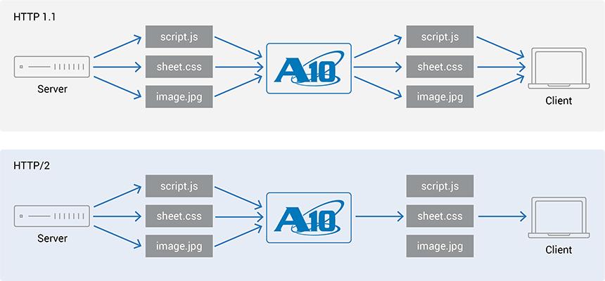 streamlining web traffic using http2