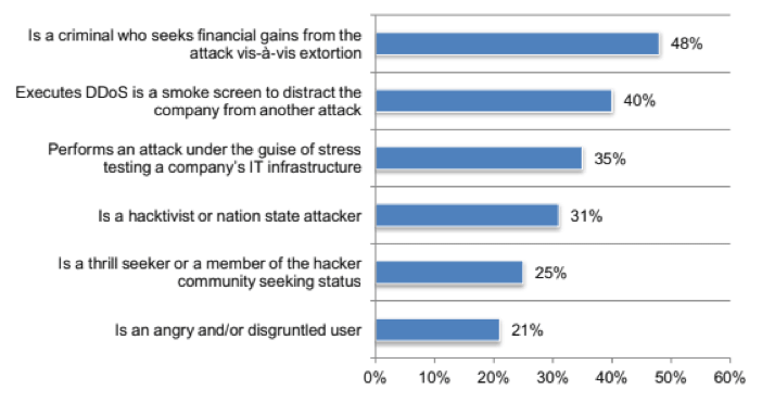 The most dangerous types of attackers for CSPS