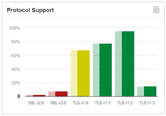 TLS protocol support