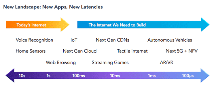 Today's internet will need to evolve for tomorrow's use cases