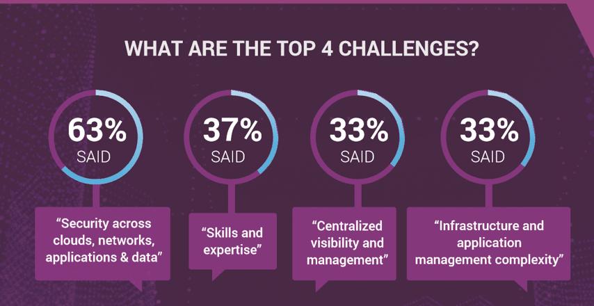 top challenge of multi-cloud IT