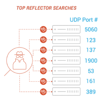 Top Reflector Searches