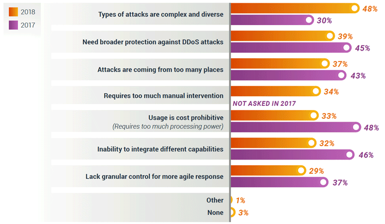 Top Seven DDoS Protection Challenges