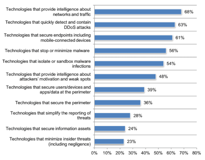Types of DDoS moderation technologies CSPS think are most effective