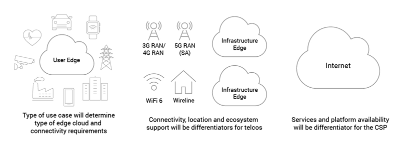 New use cases will offer telcos the ability to differentiate based on connectivity type and additional services offered