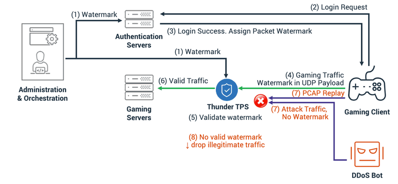 Verify Time-Sensitive Watermarks on Every Packet