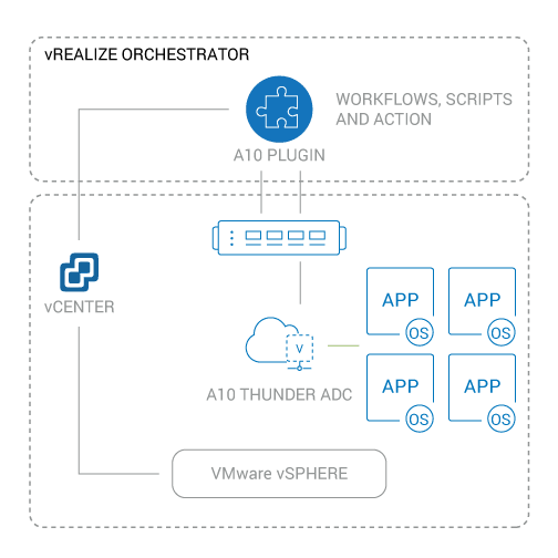 vmware vrealize integration