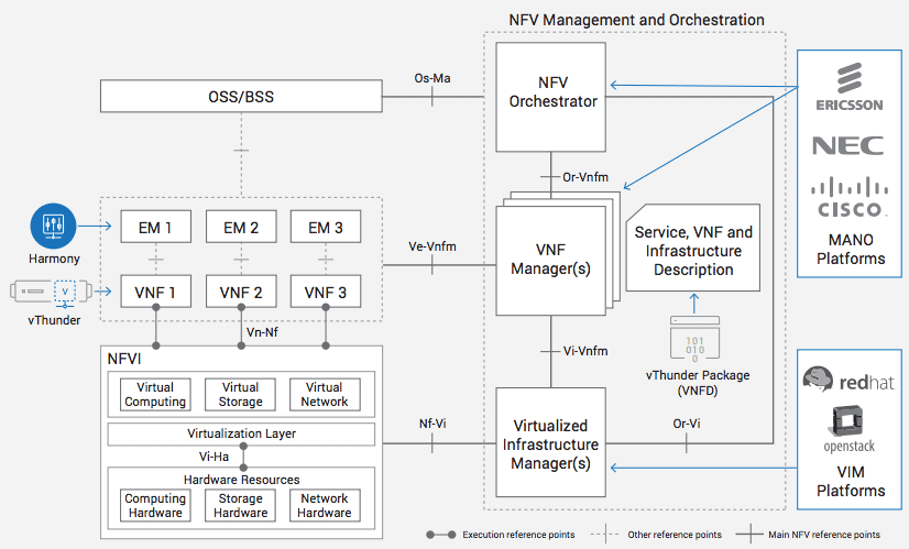 The A10 vThunder VNF solution and leading NFV-MANO solutions in an ETSI NFV-MANO architectural framework