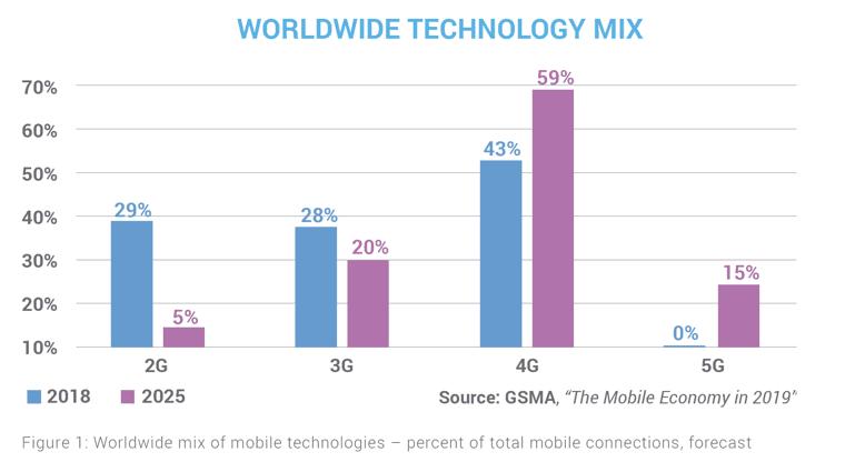 Worldwide Technology Mix