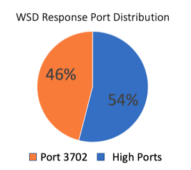WSD Response Port Distribution