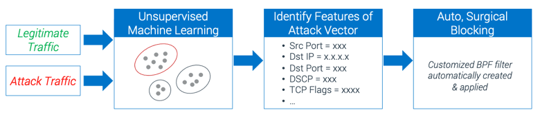 Diagram showing how Dynamic Attack Pattern Recognition works