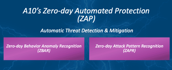 Zero-day automated protection zap