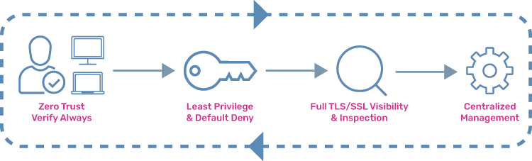 Zero Trust Model Adaptive Security Visibility